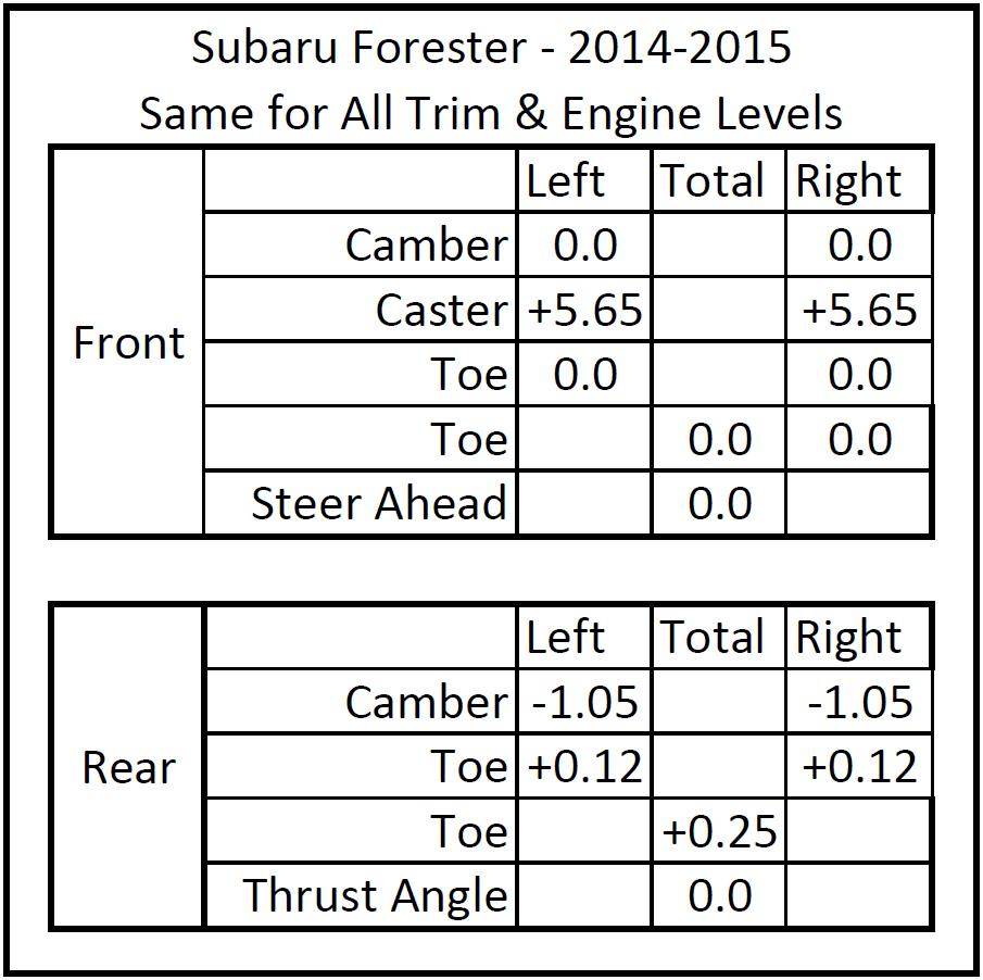 Subaru 2015 subaru forester specs : 14-'18) out of the box alignment to criticize - Page 2 - Subaru ...