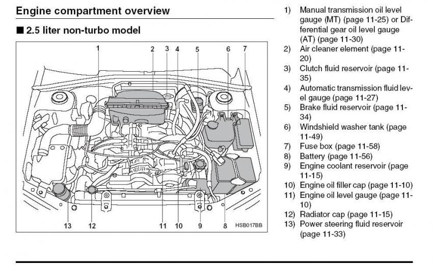 Auto dipstick location - Subaru Forester Owners Forum