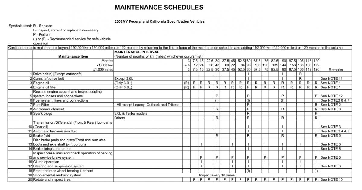 2018 subaru maintenance schedule. fine maintenance click image for larger version name screen shot 20100817 at 1137 to 2018 subaru maintenance schedule i