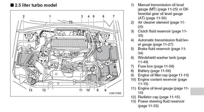 2009 Subaru Forester Transmission Fluid