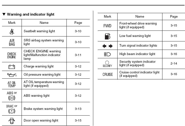 Click Image For Larger Version Name: Warning Lights Views: 87956 Size: