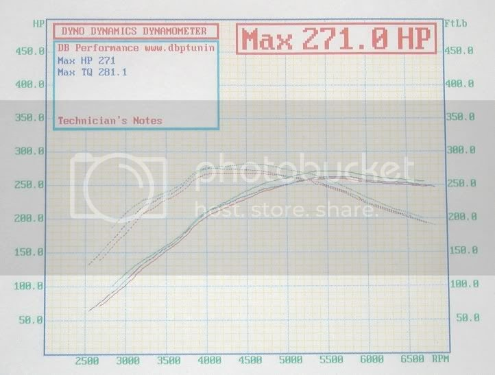 Dyno sheets | Subaru Forester Owners Forum