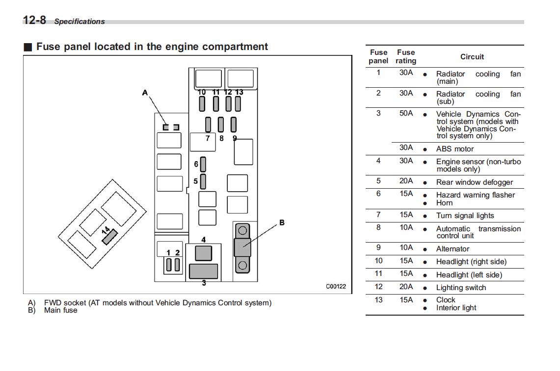 DIAGRAM] 2007 Subaru Forester Fuse Diagram FULL Version HD Quality Fuse  Diagram - VENNDIAGRAMONLINE.NUITDEBOUTAIX.FRvenndiagramonline.nuitdeboutaix.fr