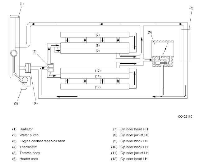 Subaru Outback Cooling System Diagram