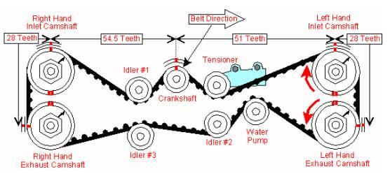 03'05 Timing Belt Broke On 2004 Forester Xt Advice Subaru